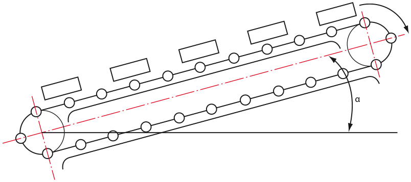 Chain rolling and material carried on an incline