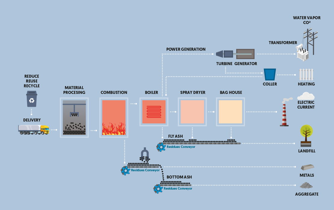 Typical process layout for Energy from waste plant - drawing