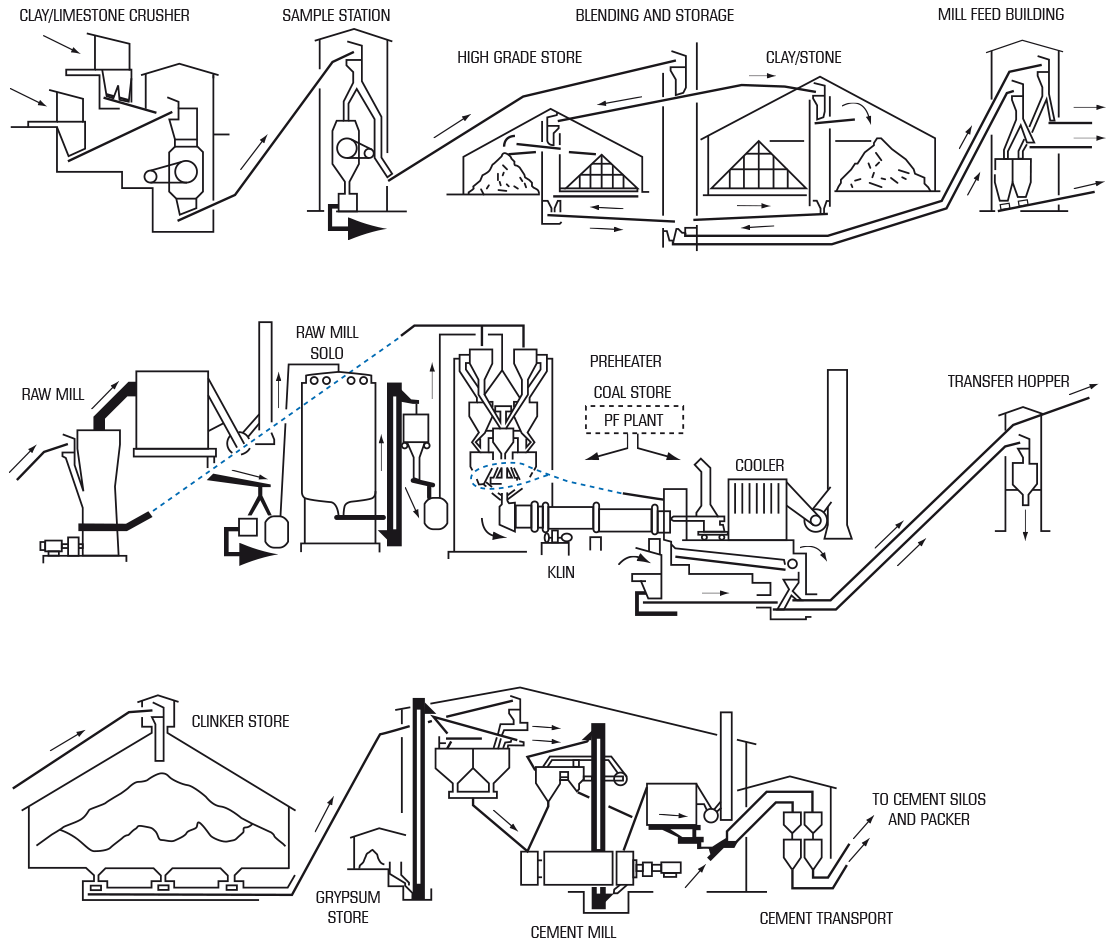 Typical Process Layout for Cement Production