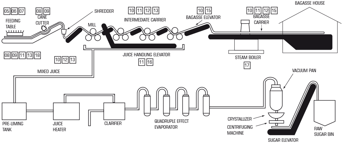 Typical Process Layout for Roll Mill-Type System