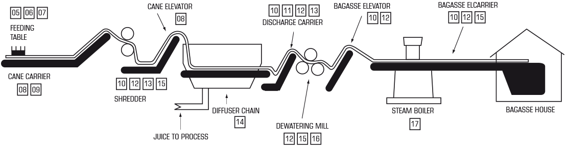 Typical Process Layout for a Diffuser System